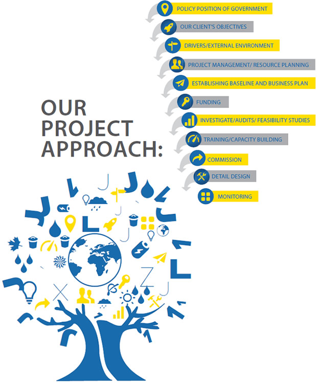 Our Project Approach